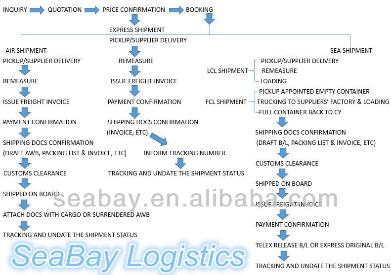 Competitive High Shipping Route China To Middle East