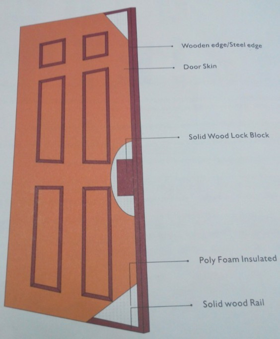 Cheap Manufacturer Interior Steel Flush Wood Door Price