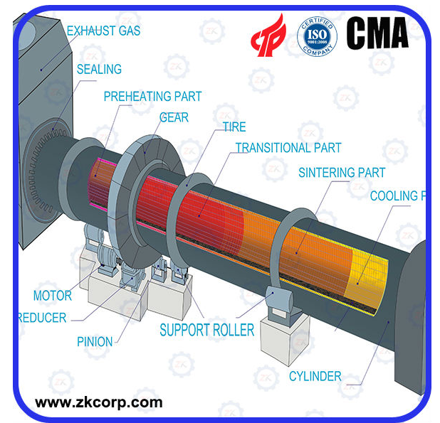 zk energy saving rotary kiln Rotary kiln in cement industry / cement rotary kiln for sales cement rotary kiln is a pyroprocessing device  high efficiency energy-saving rotary kiln lime cement.