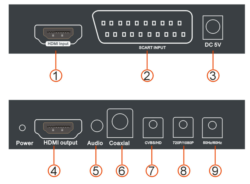 Hdmi Converter Scart And Hdmi Input To Hdmi Output With
