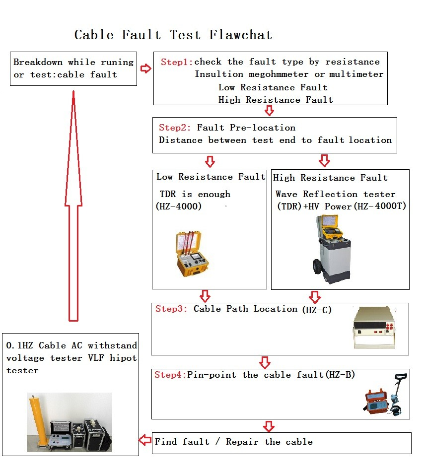 Underground Cable Fault Finder : Digital underground cable fault locator for high impedance