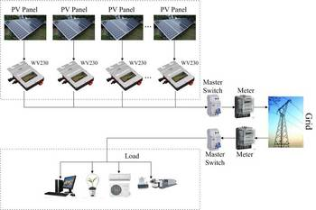 Solar micro inverter whole kits one PV with one inverter free expanding