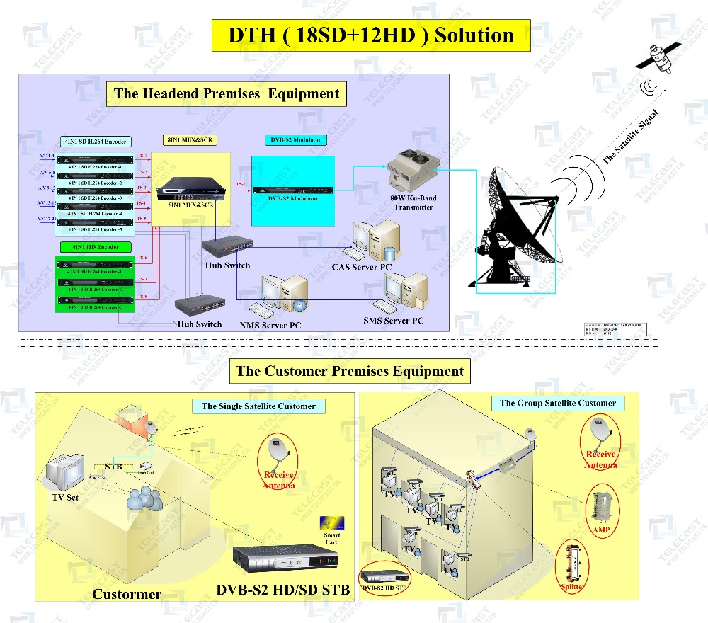 High Quality Satellite Direct To Home Dth Buy Dth Direct To Home Dth Satellite Direct To