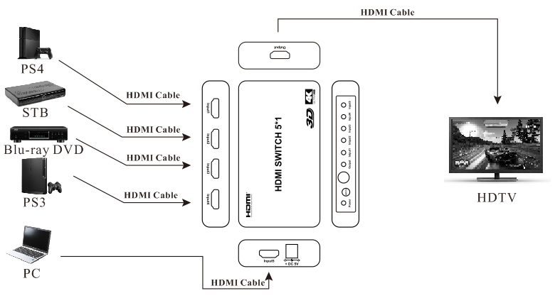 5 port hdmi 1 4 switcher with ir wireless remote hdmi ps4