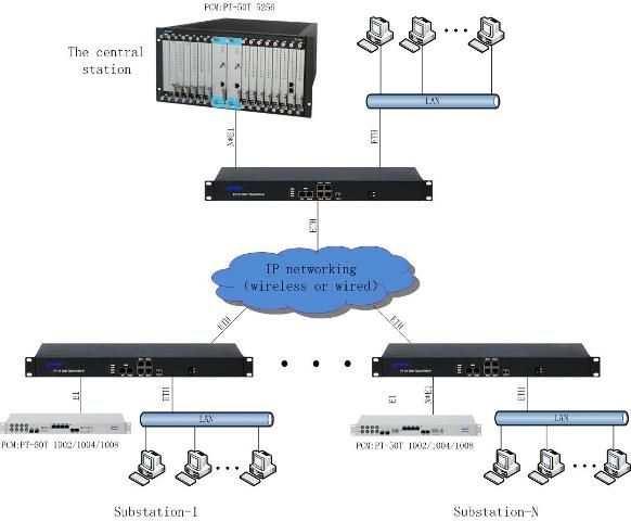 TDM over IP gateway Ethernet to E1 Converter equipment 1-16 E1