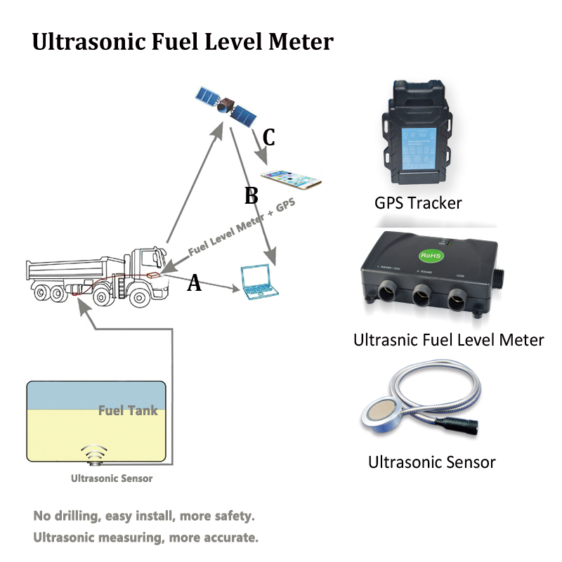 Ultrasonic Fuel Level Sensor for 0.5~2.5 meters truck/vehicles oil tank level measuring