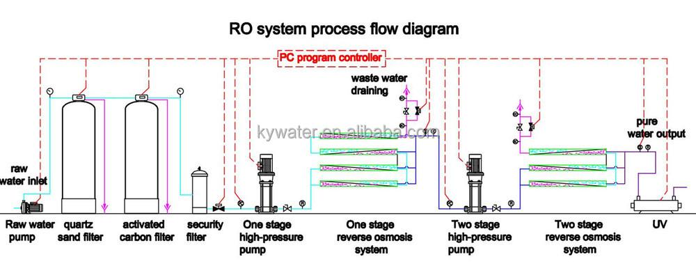 Kyro 5000l H Iso Pharmaceutical Filtration Equipment Ro