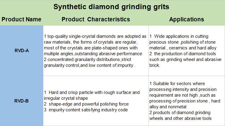 Synthetic Diamond Grinding Grits Made In China,Industrial Diamond ...