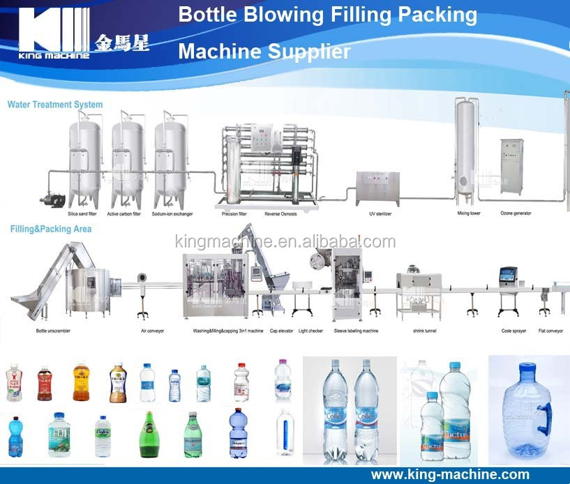 Small Capacity Mineral Water Filling Plant For PET Bottle