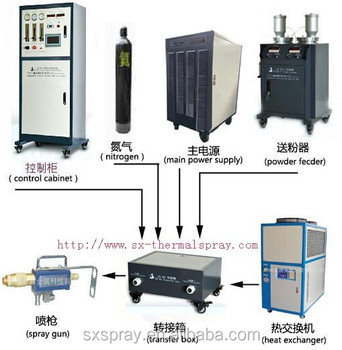 plasma spray equipment,thermal spray equipment,ceramic coating equipment