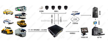 Mobile dvr with SDK, supporting integrate with GPS tracker