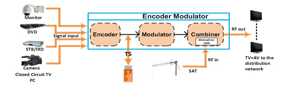 Wholesale cheap price convenient to use switch video sources freely isdb-t encoder modulator