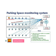 Auto Parking System for Paking Lot Management System