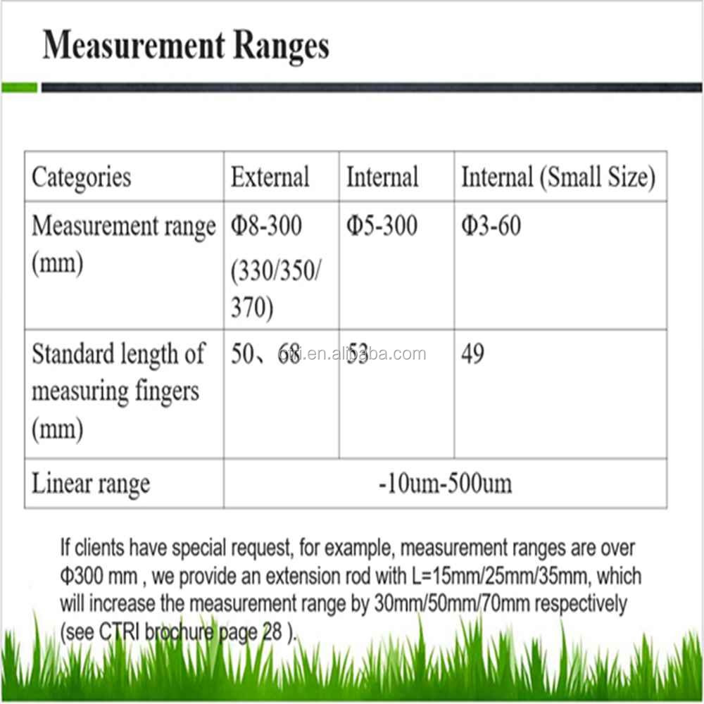 measuring gauge for interrupted measurement