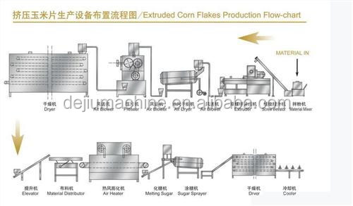 2017 New Style Industrial cereal breakfast Corn flakes Making Machine/Production Line