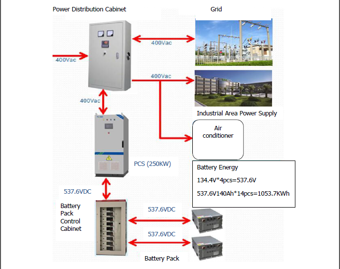 Renewable 1Mwh 1000kwh on grid off Energy Storage Cabinet for networking