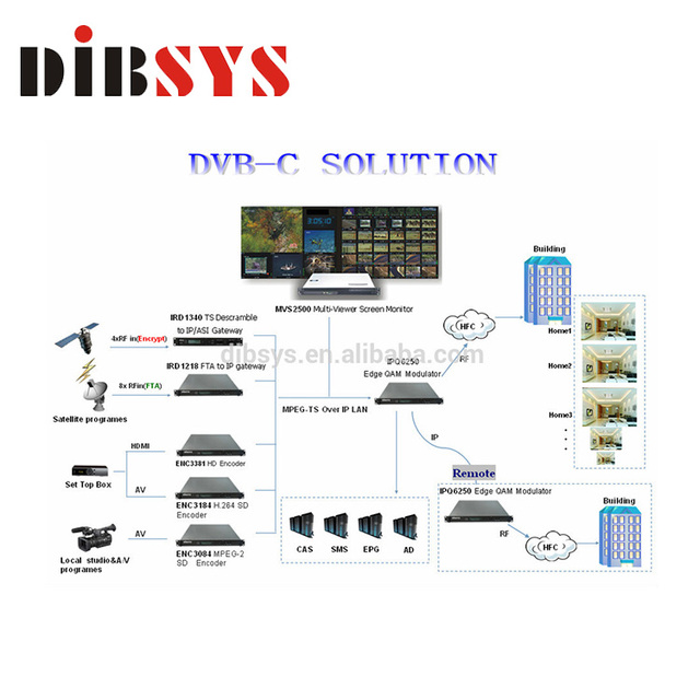 Low Cost Cable TV Digital Headend System Solution For Small And Medium Cable Operators