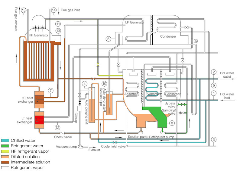 Flue Gas Operated Libr Absorption Chiller Heater Buy