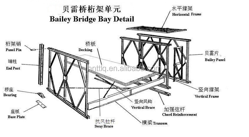 specializing in the production of various span steel bridge with military bridge bailey bridge