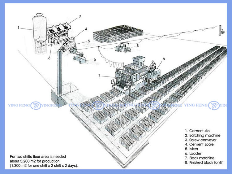 High capacity ! Yingfeng QMY10-15 Automatic concrete block making machine