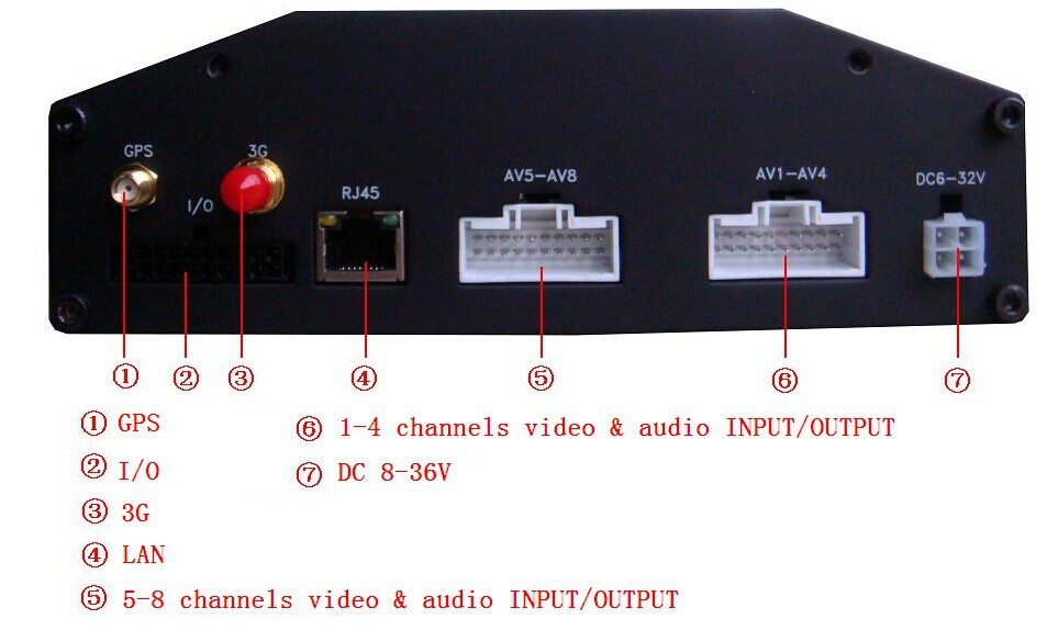 8 Channel mobile dvr for bus and truck