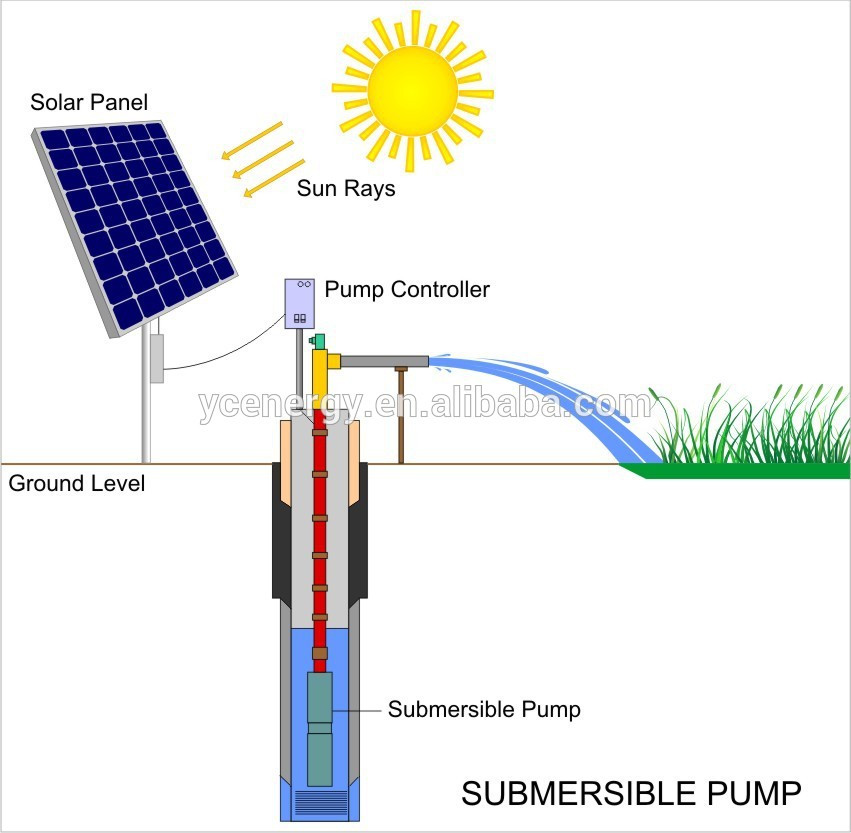Complete professional easy install submersible solar water pump system