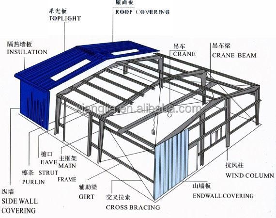 Design Of Portal Frame Buildings Pdf