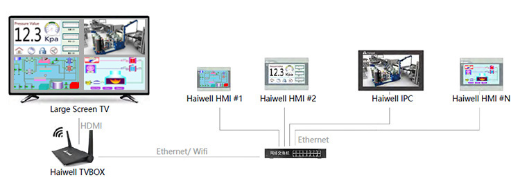 2019 Haiwell large-screen controller TVBOX with realizing the large-screen and multiple touch display of HMI images in the LAN.