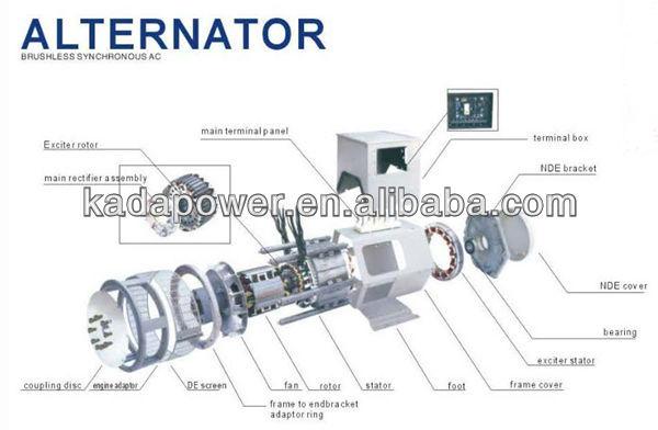 AC Synchronous brushless alternator 25kw ac generator head ...