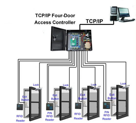 tcp/ip 4 door access control system for apartment