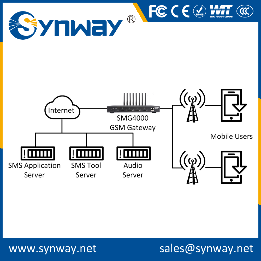 32 channels wireless voip gsm gateway