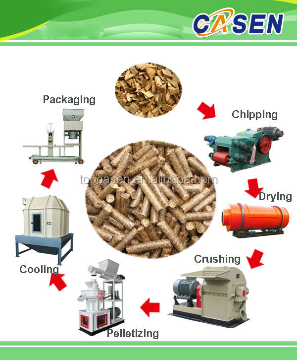 2017 Automatic Animal Rabbit Feed Pellet Milling machine