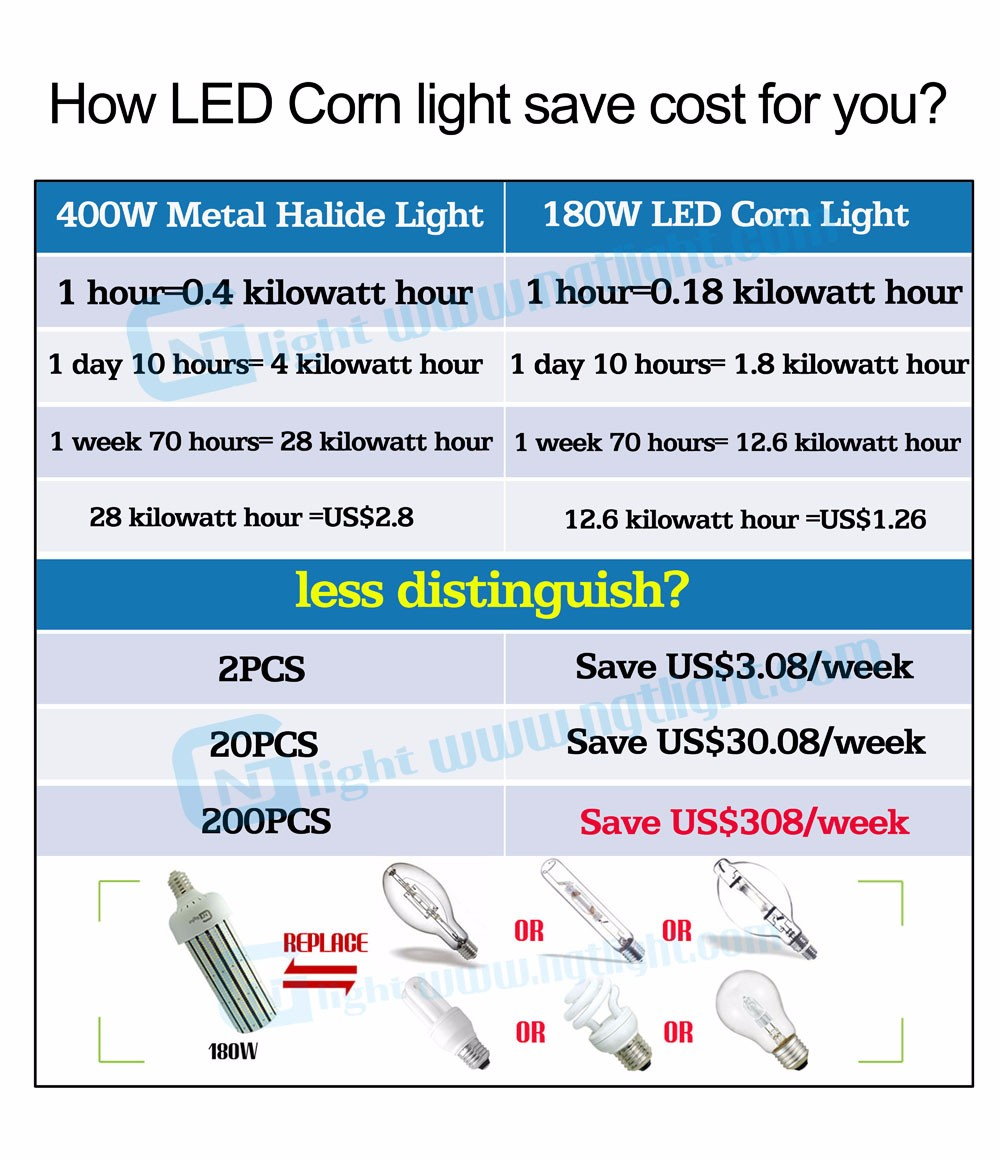 Highway Light 40w Led Post Top Bulb E26 Retrofit 150w High