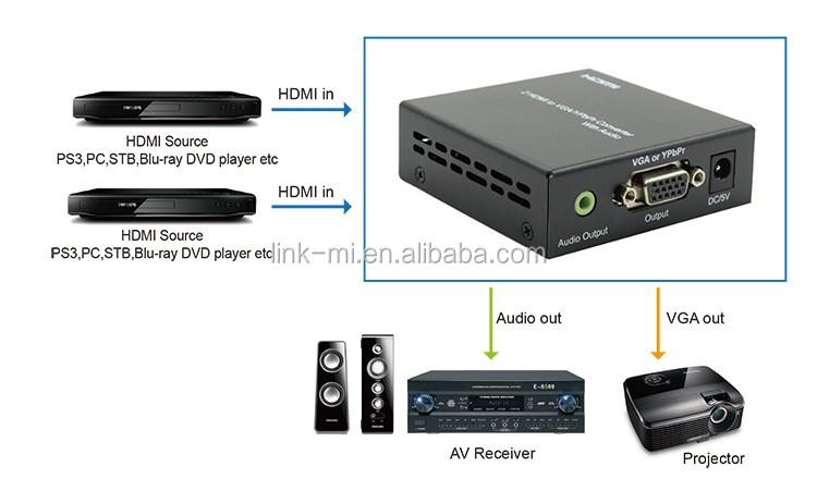 1080p Hdmi To Component Converter Hdmi To Audio   Vga  Rgb
