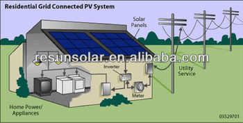 high module efficency and warm price 1KW-5KW off grid Solar Power System Home