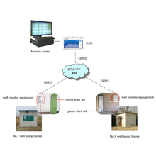 GSM RTU Remote Terminal Unit For Data Aquisiton and Remote Monitoing