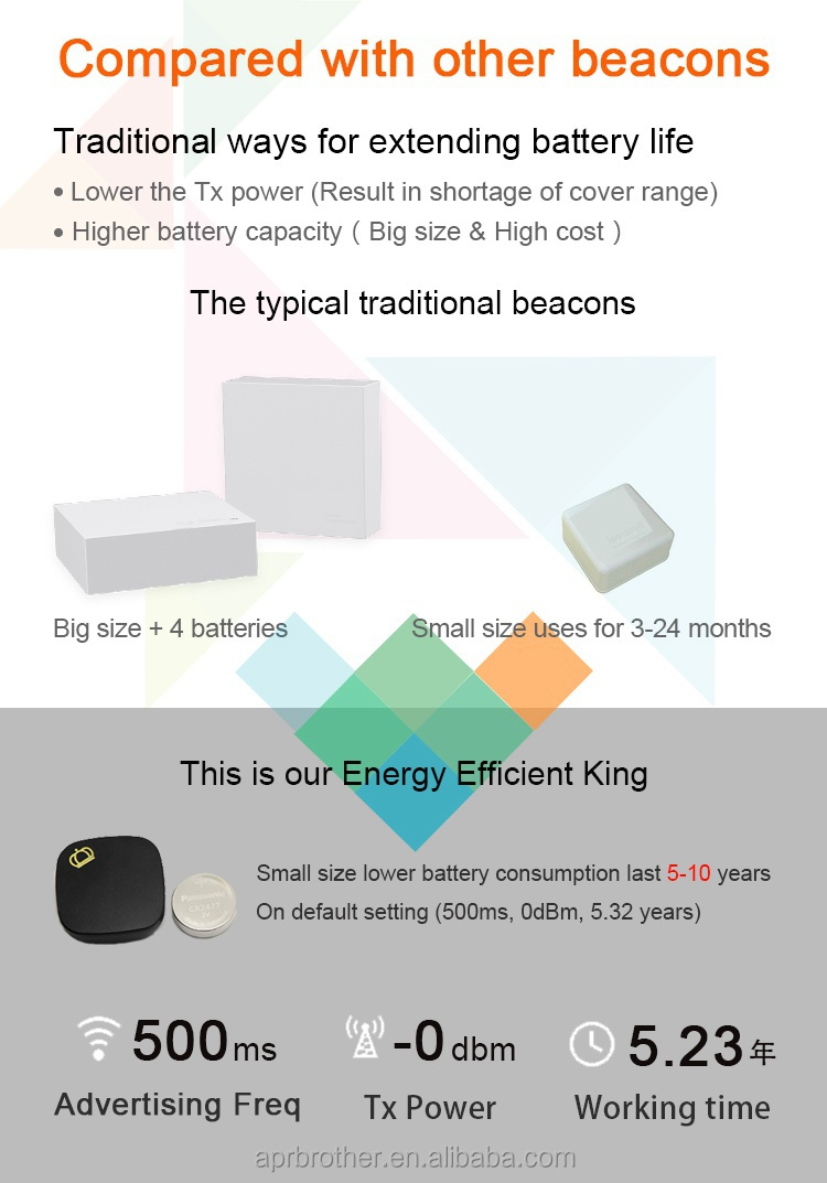 Bluetooth 4.0 low energy module Beacon/iBeacon with over 5-year battery life