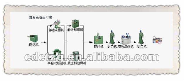 automatic tinplate round can forming machine