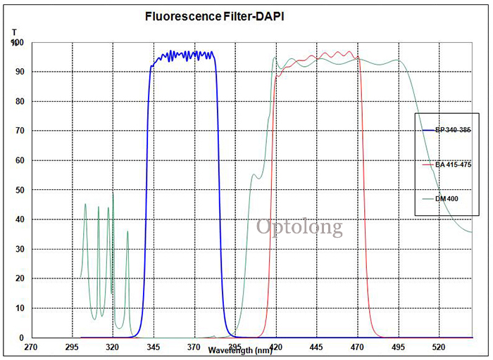 In Stock!! DAPI Fluorescence Filter Set Biomedical Filter for fluorescence microscope