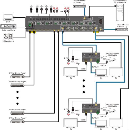 8x8 hdmi matrix switchers 330 feet  100meters  over cat5e