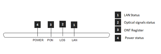 Gpon ONT FD511HZ LED definitions.png