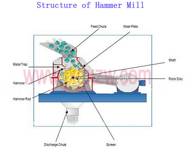 Mobile Gold Hammer Mill Price For Stone Crusher Equipment Buy