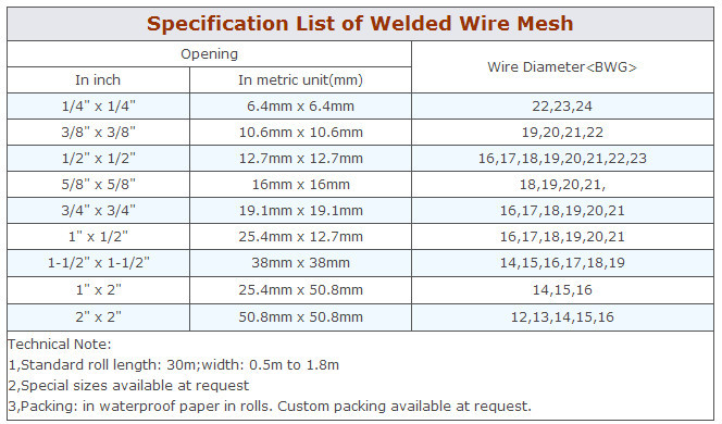 Welded wire fabric sizes wire data amazing 6x6xw2 1xw2 1 wire mesh sheet sizes crest electrical rh itseo info welded wire fabric size designation welded wire fabric sizes for concrete keyboard keysfo Image collections