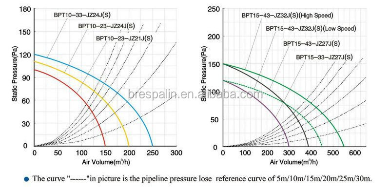 Performance Curve of Ceiling Duct Exhaust Fan.jpg