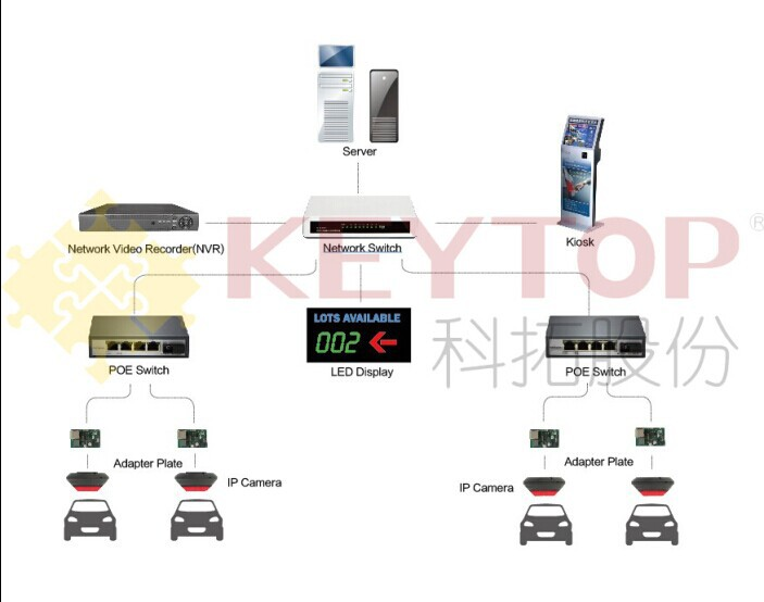 KEYTOP IP camera based car location system with parking guidance function and license plate recognition