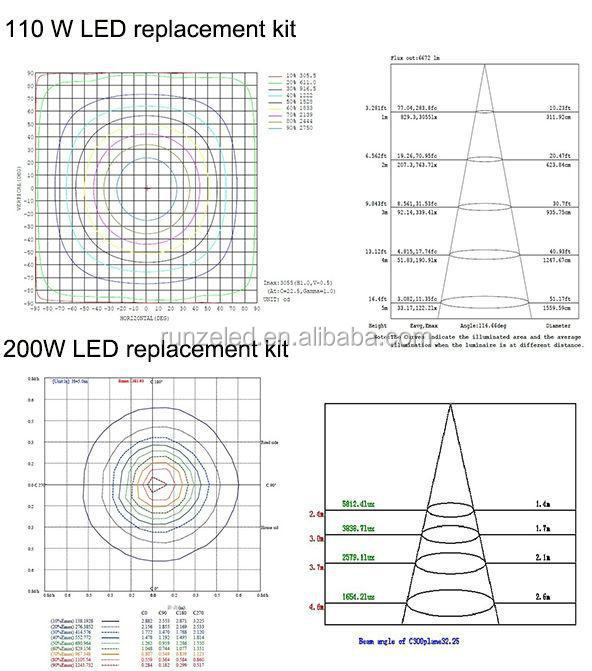 Patent DLC CUL UL meanwell driver cre led street 120w to replace 400w metal halide, 120W street/shoebox retrofit kits LED