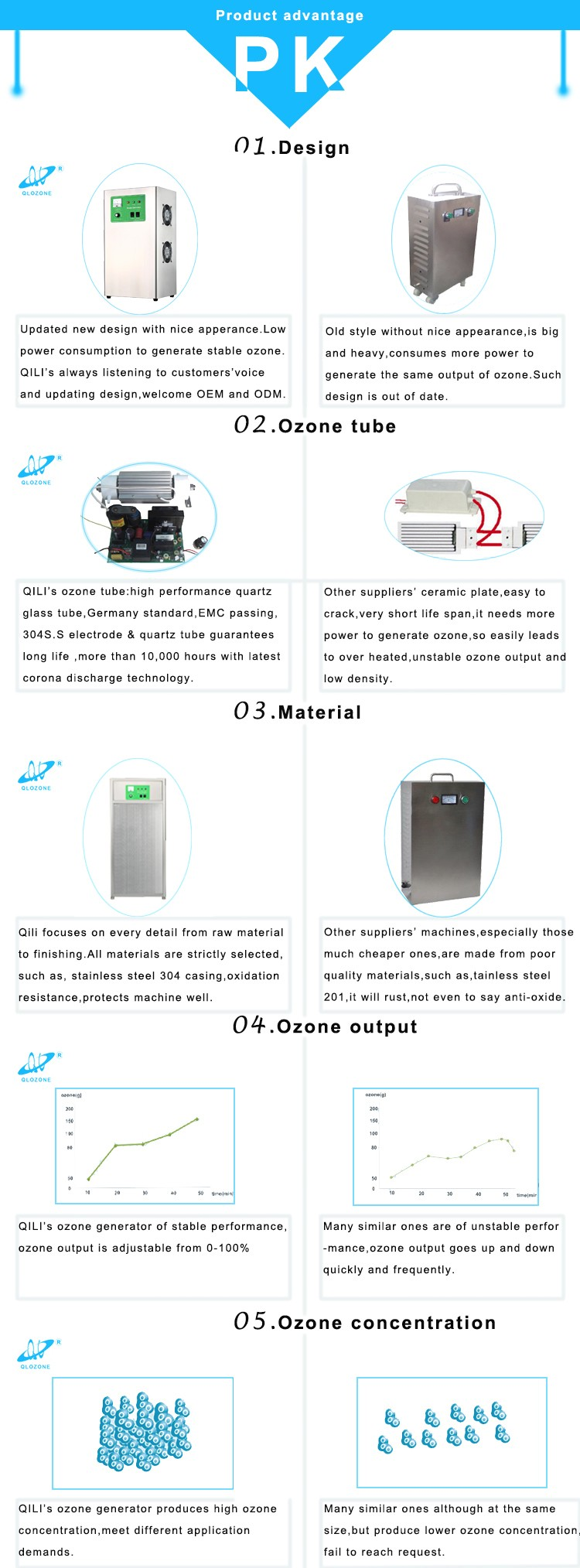 Air source ozone generator,drinking water ozonator machine