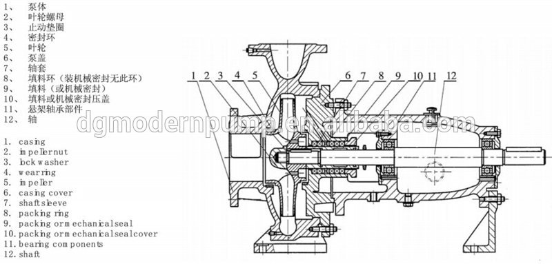 IS series end suction centrifugal pump manufacturer