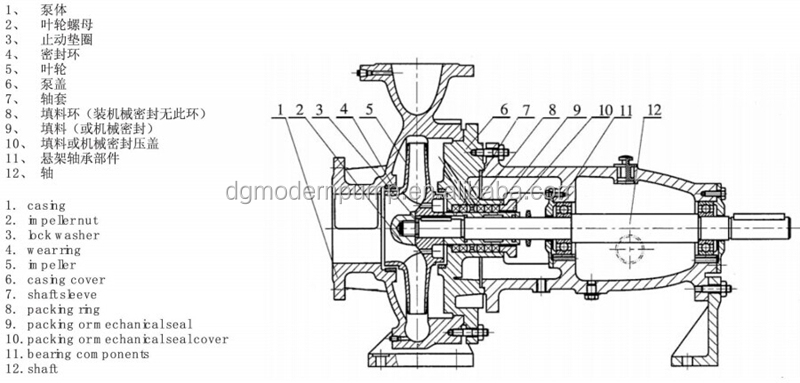 IS series best selling good quality centrifugal pump