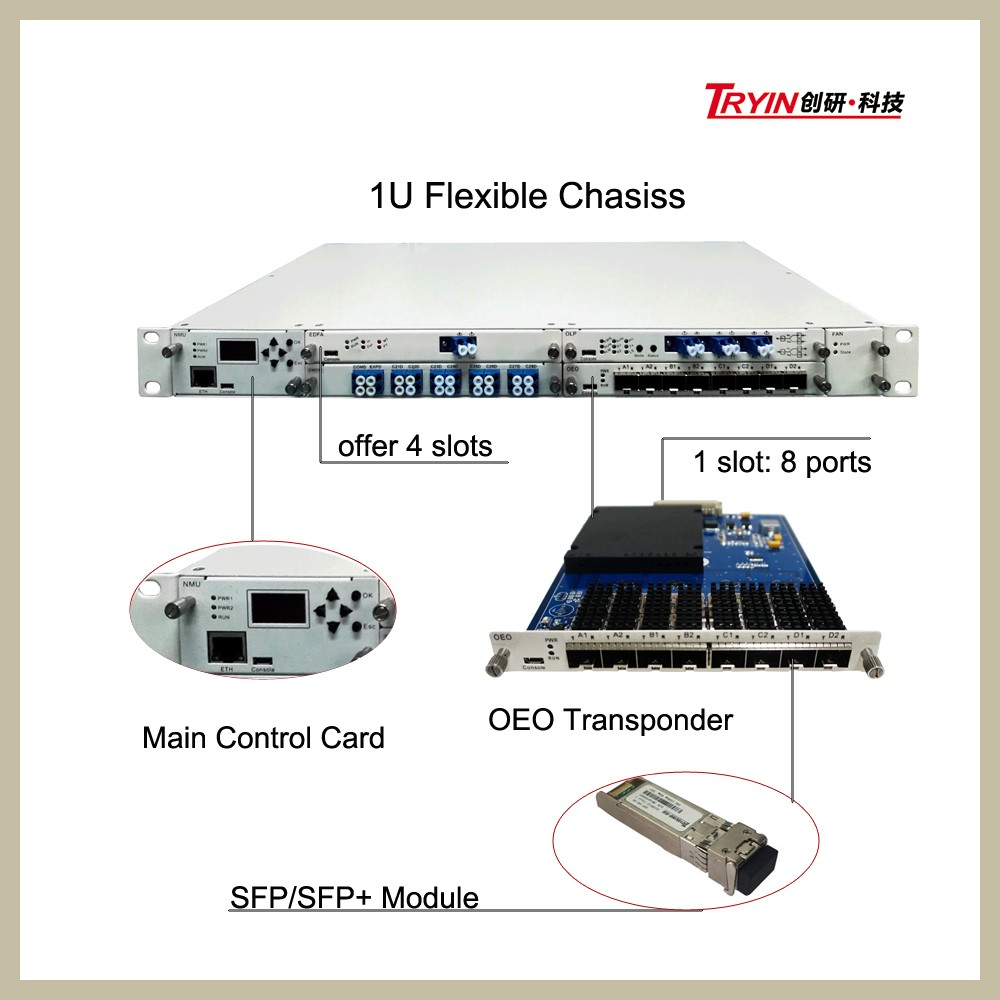 Transponder Optical Network Unit for SFP Converter